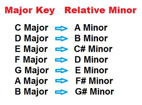 pentatonic scale on piano major and minor