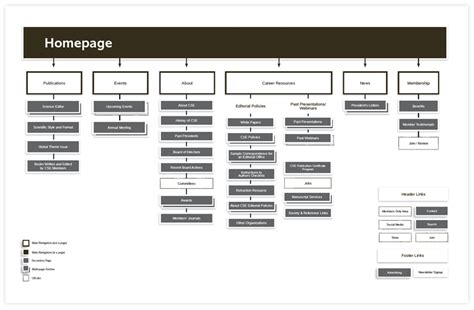 sitemaps wireframes matter  web design windmill