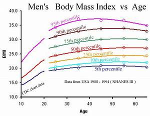 Bodymassindex Berechnen : gentlemen 39 s reserve bmi chart for men ~ Themetempest.com Abrechnung