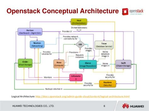 Openstack Reference Architecture Bestsciaticatreatments