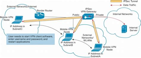 cell phone vpn cisco mobile vpn enabling cisco end device based ip