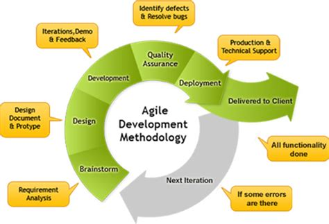 Useful Tips For Agile Project Management • Join Us. Log File Analyzer Windows List Of Pos Systems. Ira Rollover Time Limit 3 In One Credit Score. Lasik Eye Surgery For Cataracts. How To Get Rid Of Ant In House. University Of New Hampshire Graduate School. Online Classes For Paralegal. File Operations In Python Dr Phil Drug Rehab. One A Day Prenatal Vitamins Side Effects
