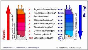 Geruchsbelästigung Durch Feuerschale : minimierung von geruchsbel stigungen ~ Whattoseeinmadrid.com Haus und Dekorationen