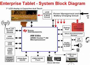 Integrating Enterprise Tablets For Human Machine Interface