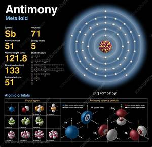 Antimony  Atomic Structure  3732