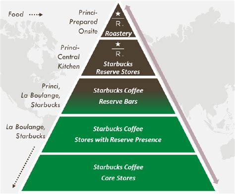 What Is Starbucks' Growth Strategy?    Trefis