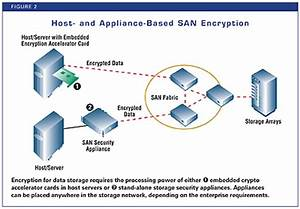 How To Address San Architecture Security Weaknesses