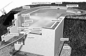 Styropor Schalungssteine Preise : styropor pool als schwimmbecken komplett set mit allem zubeh r ~ Michelbontemps.com Haus und Dekorationen