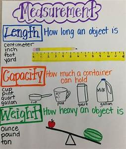 1685 Best Anchor Charts  U0026 Classroom Posters Images On