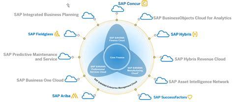 SAP S/4HANA Cloud: Revolutionizing the Next Generation of ...