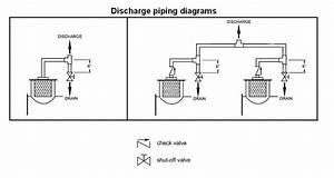 Pipe Connections And Sizing