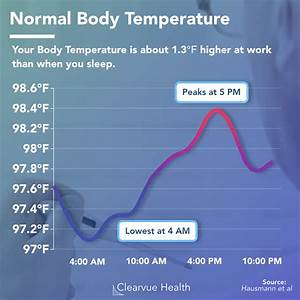 The Redefinition Of Human Body Temperature  And How It
