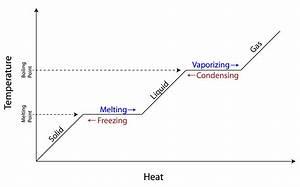 Energy Phase Change Diagram
