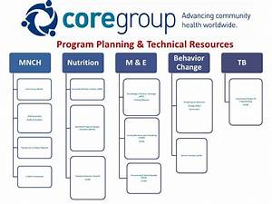 Core Group Overview