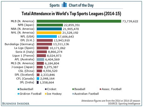 CHART: The highest attendance sports leagues in the world