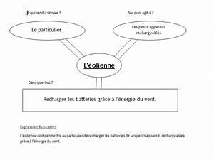 S U00e9ance 1 2   Formuler Le Cahier Des Charges