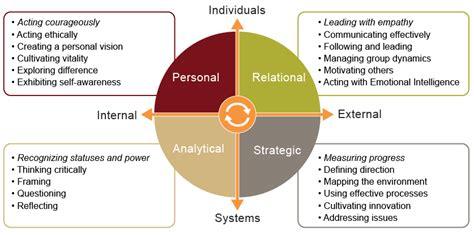 leadership model umn extension
