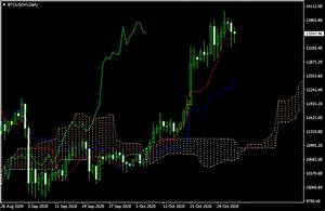 Cryptocurrencies In Forex Trading