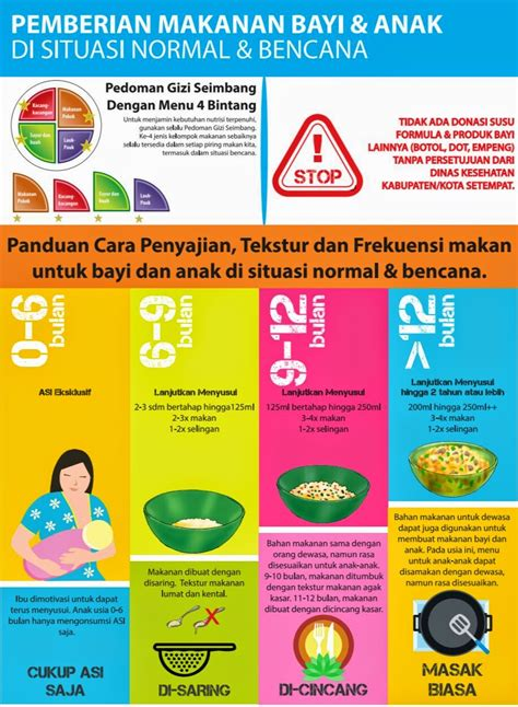 Posts about balita written by fenisaputro. Makanan Sehat Balita - Anak Sehat