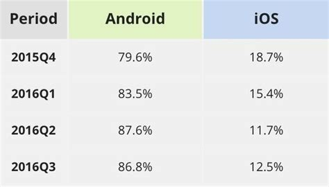 How Much Of The Population Is by How Much Percentage Of The Global Population Uses Iphone