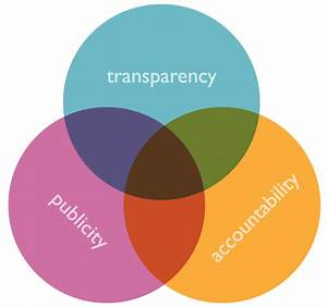 Transparency In Nonprofit Organizations