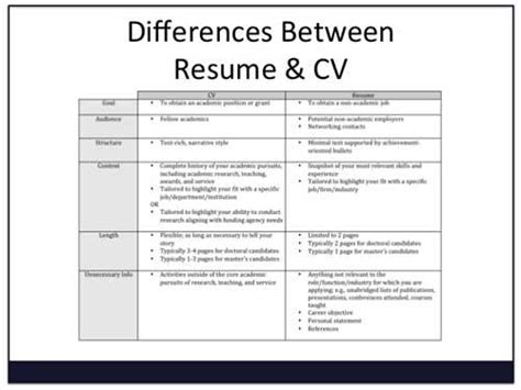 Things To On Your Resume by The Difference Between A Resume And A Curriculum Vitae