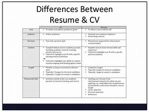 there are subtle differences between a cv and a resume With what is the difference between cv and cover letter