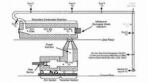 Rotary Kiln Incinerator Simulator