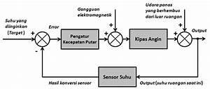 File Gambar Dengan Nama Contoh Diagram Blok Sistem Kontrol Pada Sistem Pengkondisian Suhu