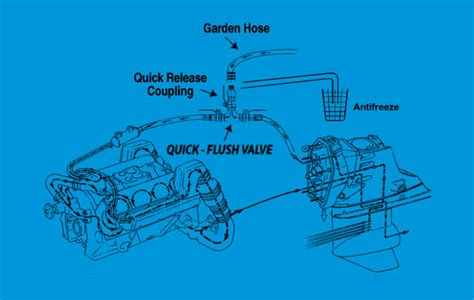 How To Winterize An Io Boat Engine by How To Winterize An Inboard Outboard Boat Motor