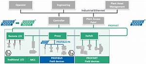Profinet In Process Automation  U2013 The Specifics
