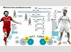 International Football Portugal vs Egypt Salah and