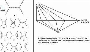 Path Integrals  Particle Paths For Principle Of Least