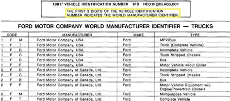 Ford F 150 Vin Number Breakdown