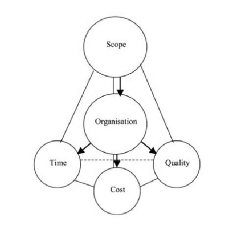 Diagram Of Turner by Turner S Five Functions Of Project Based Management 13