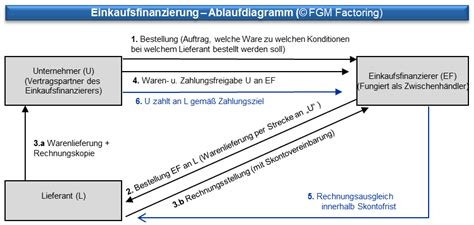 factoring definition  ist factoring erklaerung