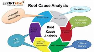 Root Cause Analysis  Rca  Is A Systematic Method Of Problem Solving Used For Identifying The