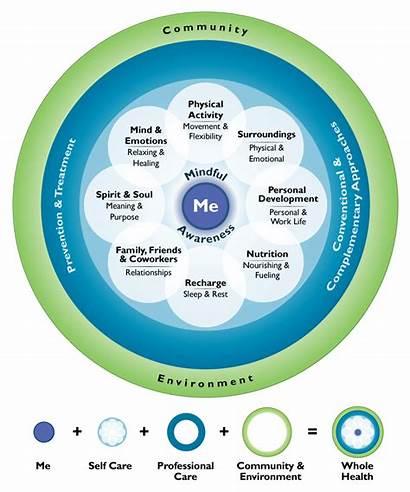 Health Whole Integrative Circle Care Self Components