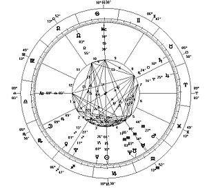 horoscope wikipedia