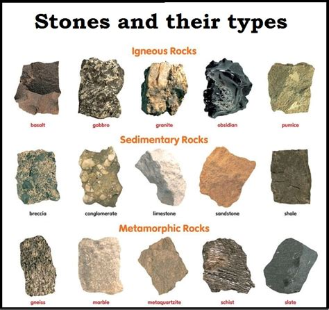 Stones And Classification Of Building Stones
