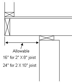 Max Distance Between Floor Joists by Using Cantilevers In House Design Part 2