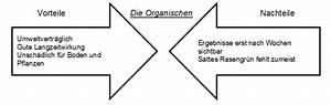Gewächshaus Vorteile Nachteile : test rasend nger test manager test automation test ~ Articles-book.com Haus und Dekorationen
