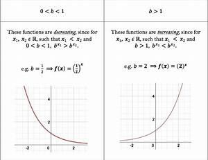 Functions and Their Inverses - Worked Examples