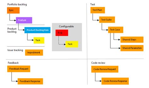 scrum template scrum process template microsoft docs
