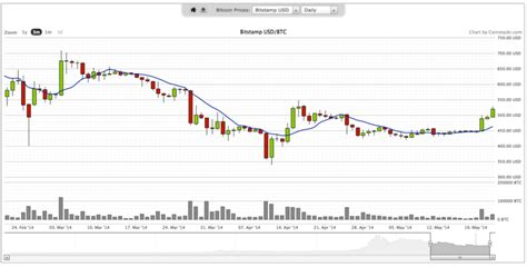 How much bitcoin is worth today price calculator usd value? bitcoin price chart | Coin Stocks | Cryptocurrency Investments & News. The Future of Money.™