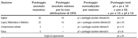 Politecnico Torino Test Ingresso by Test Ammissione Ingegneria On Line