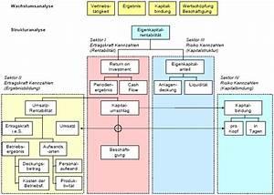 Umsatzrentabilität Berechnen : kennzahlensysteme ~ Themetempest.com Abrechnung
