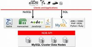 Mysql Chart Mysql Mysql Ndb Cluster Nosql