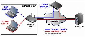 How U2014and Why U2014you Should Use A Vpn Any Time You Hop On The Internet