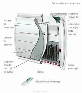 Radiateur Electrique Economique : radiateur rayonnant economique ~ Edinachiropracticcenter.com Idées de Décoration